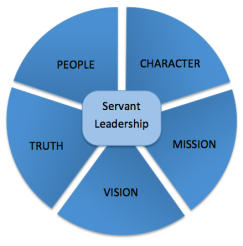 Servant-Leadership-model
